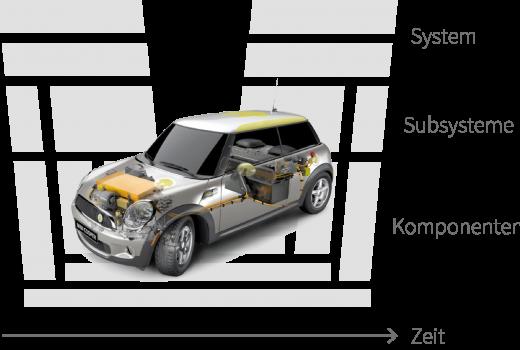 Grafik mit Mini-V-Modell der Eclipseina GmbH im Bereich Automotive Management